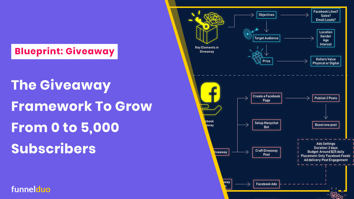 The Giveaway Framework